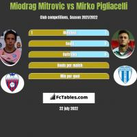 Miodrag Mitrovic vs Mirko Pigliacelli h2h player stats