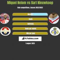 Miquel Nelom vs Bart Nieuwkoop h2h player stats