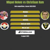 Miquel Nelom vs Christiaan Kum h2h player stats