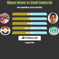 Miquel Nelom vs Damil Dankerlui h2h player stats