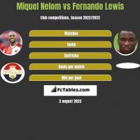 Miquel Nelom vs Fernando Lewis h2h player stats