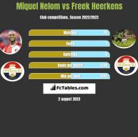 Miquel Nelom vs Freek Heerkens h2h player stats