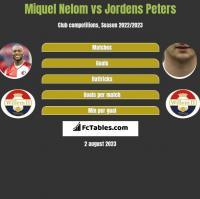Miquel Nelom vs Jordens Peters h2h player stats
