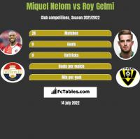 Miquel Nelom vs Roy Gelmi h2h player stats
