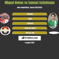 Miquel Nelom vs Samuel Scheimann h2h player stats