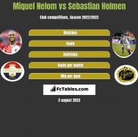 Miquel Nelom vs Sebastian Holmen h2h player stats