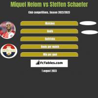 Miquel Nelom vs Steffen Schaefer h2h player stats