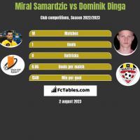 Miral Samardzic vs Dominik Dinga h2h player stats