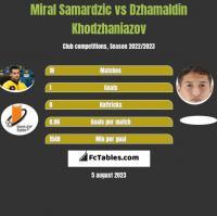 Miral Samardzic vs Dzhamaldin Khodzhaniazov h2h player stats