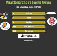 Miral Samardzic vs George Tigiyev h2h player stats