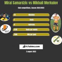 Miral Samardzic vs Mikhail Merkulov h2h player stats