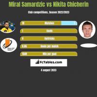 Miral Samardzic vs Nikita Chicherin h2h player stats