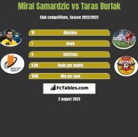 Miral Samardzic vs Taras Burlak h2h player stats