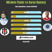 Miralem Pjanic vs Aaron Ramsey h2h player stats