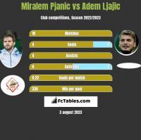 Miralem Pjanic vs Adem Ljajic h2h player stats