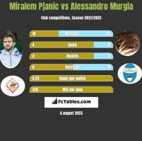Miralem Pjanic vs Alessandro Murgia h2h player stats