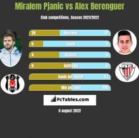 Miralem Pjanić vs Alex Berenguer h2h player stats