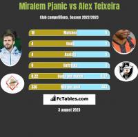 Miralem Pjanic vs Alex Teixeira h2h player stats