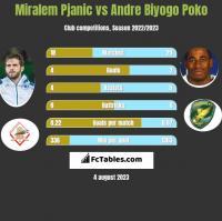 Miralem Pjanic vs Andre Biyogo Poko h2h player stats