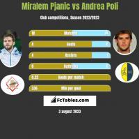 Miralem Pjanic vs Andrea Poli h2h player stats