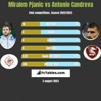 Miralem Pjanic vs Antonio Candreva h2h player stats