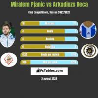 Miralem Pjanic vs Arkadiuzs Reca h2h player stats