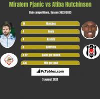 Miralem Pjanic vs Atiba Hutchinson h2h player stats