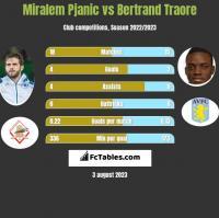Miralem Pjanic vs Bertrand Traore h2h player stats