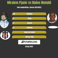 Miralem Pjanić vs Blaise Matuidi h2h player stats