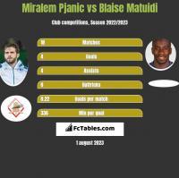 Miralem Pjanic vs Blaise Matuidi h2h player stats