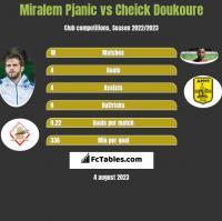 Miralem Pjanic vs Cheick Doukoure h2h player stats