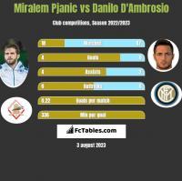 Miralem Pjanic vs Danilo D'Ambrosio h2h player stats