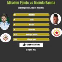 Miralem Pjanic vs Daouda Bamba h2h player stats