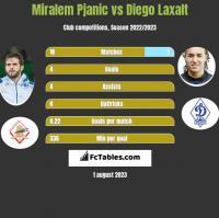 Miralem Pjanic vs Diego Laxalt h2h player stats