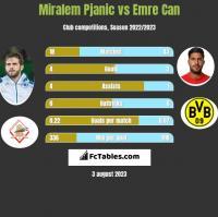 Miralem Pjanić vs Emre Can h2h player stats