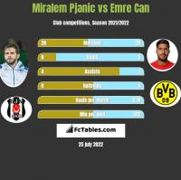 Miralem Pjanic vs Emre Can h2h player stats
