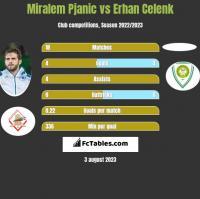Miralem Pjanic vs Erhan Celenk h2h player stats