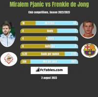 Miralem Pjanic vs Frenkie de Jong h2h player stats