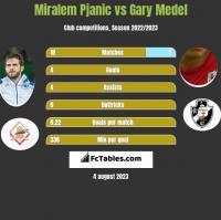 Miralem Pjanic vs Gary Medel h2h player stats