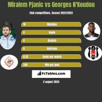 Miralem Pjanic vs Georges N'Koudou h2h player stats
