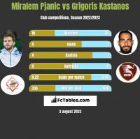 Miralem Pjanić vs Grigoris Kastanos h2h player stats