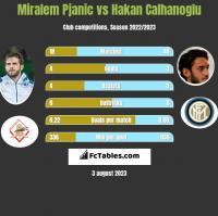 Miralem Pjanic vs Hakan Calhanoglu h2h player stats