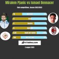 Miralem Pjanic vs Ismael Bennacer h2h player stats