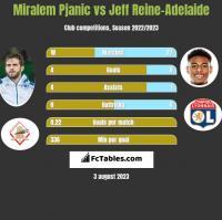 Miralem Pjanic vs Jeff Reine-Adelaide h2h player stats