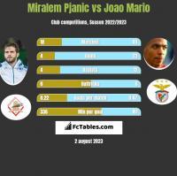 Miralem Pjanić vs Joao Mario h2h player stats