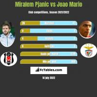 Miralem Pjanic vs Joao Mario h2h player stats