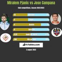 Miralem Pjanic vs Jose Campana h2h player stats