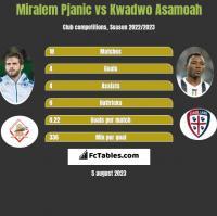 Miralem Pjanić vs Kwadwo Asamoah h2h player stats