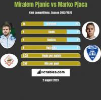 Miralem Pjanic vs Marko Pjaca h2h player stats