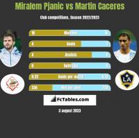 Miralem Pjanić vs Martin Caceres h2h player stats